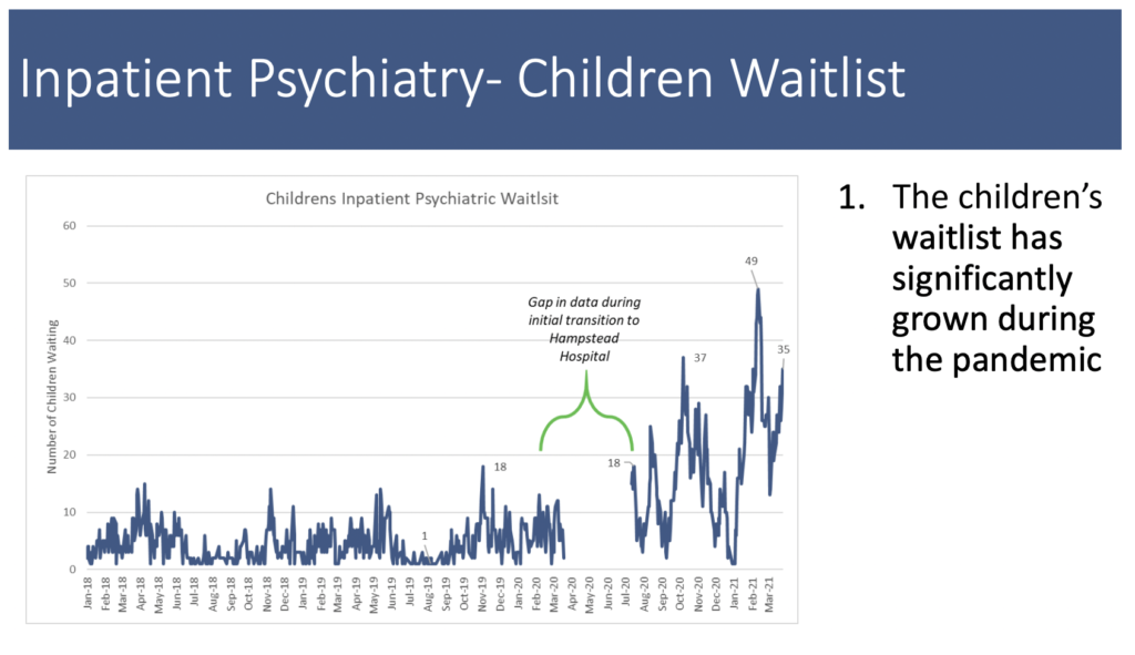 A chart showing how the children's waitlist for mental health care has grown since the pandemic.