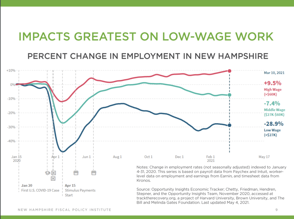 A chart showing greatest impact on low-wage jobs