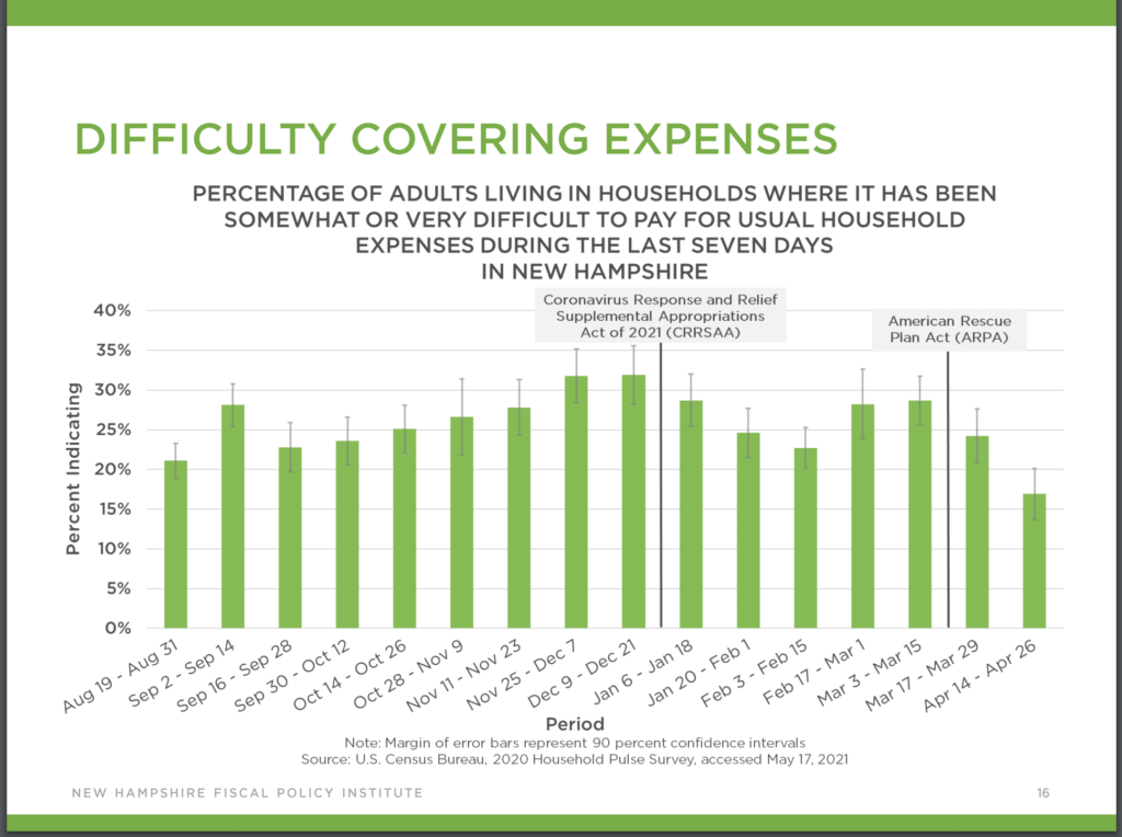 Chart showing difficulty paying expenses