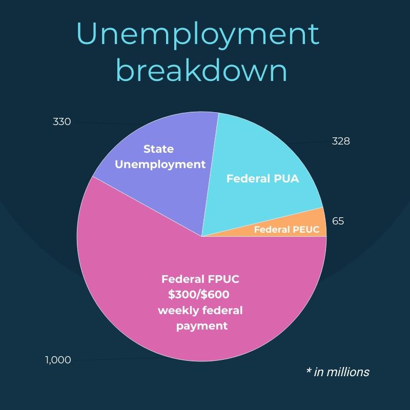 Pie chart on unemployment benefits
