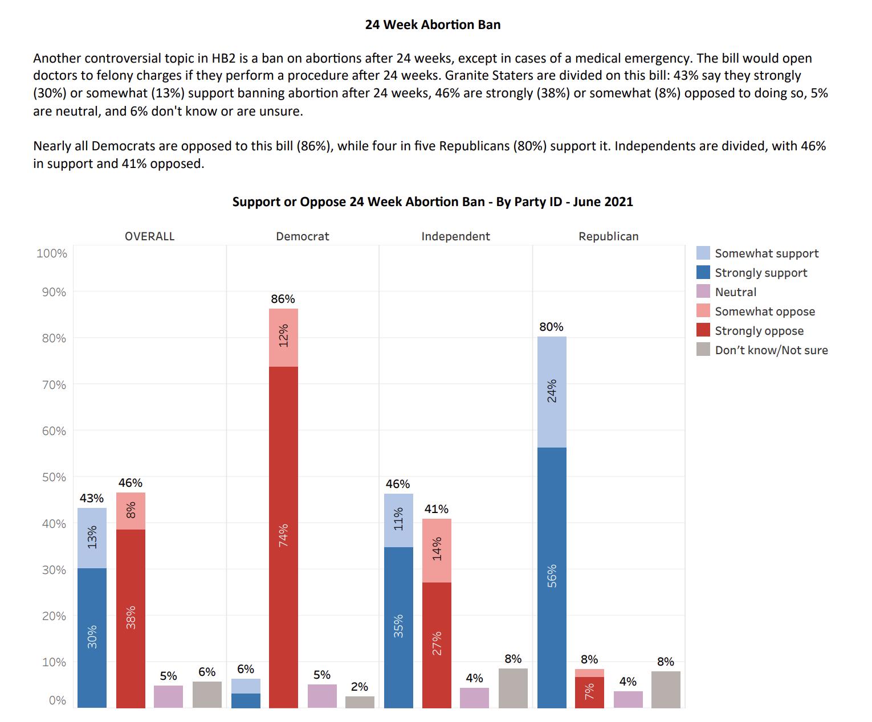 Survey bar chart on June question