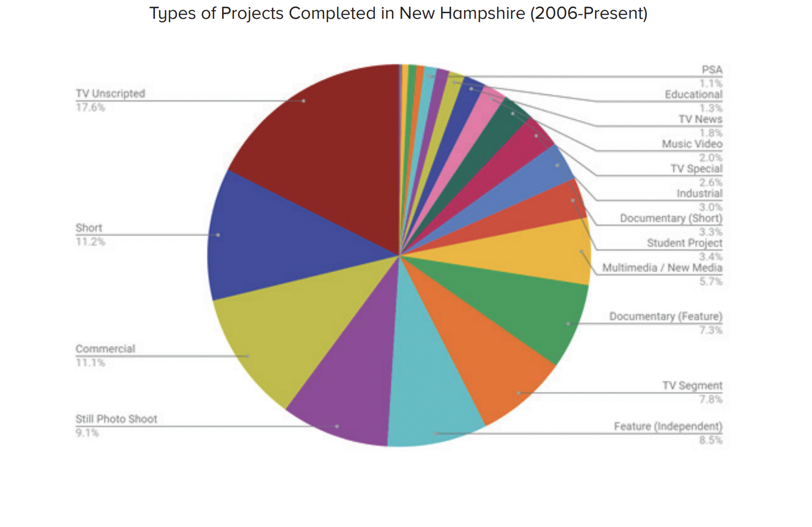 Pie chart on film and digital projects in NH