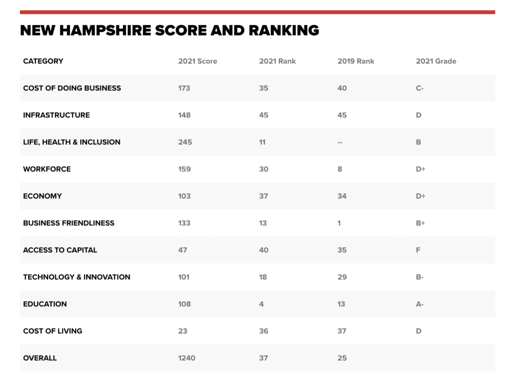 Chart of NH top states for business rankings