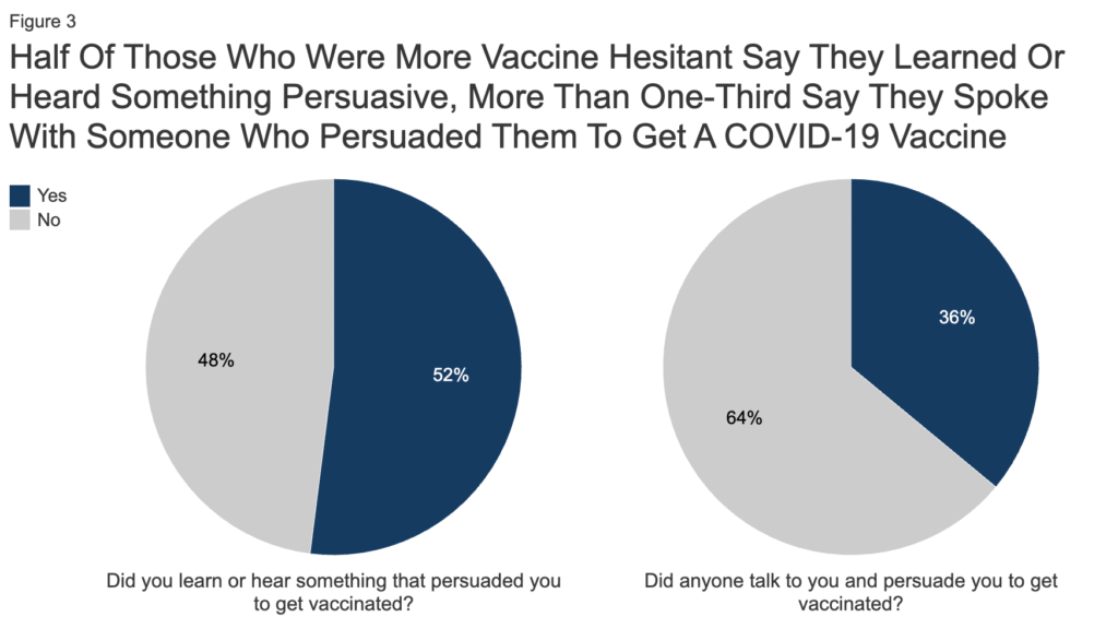 Pie chart on vaccination rates