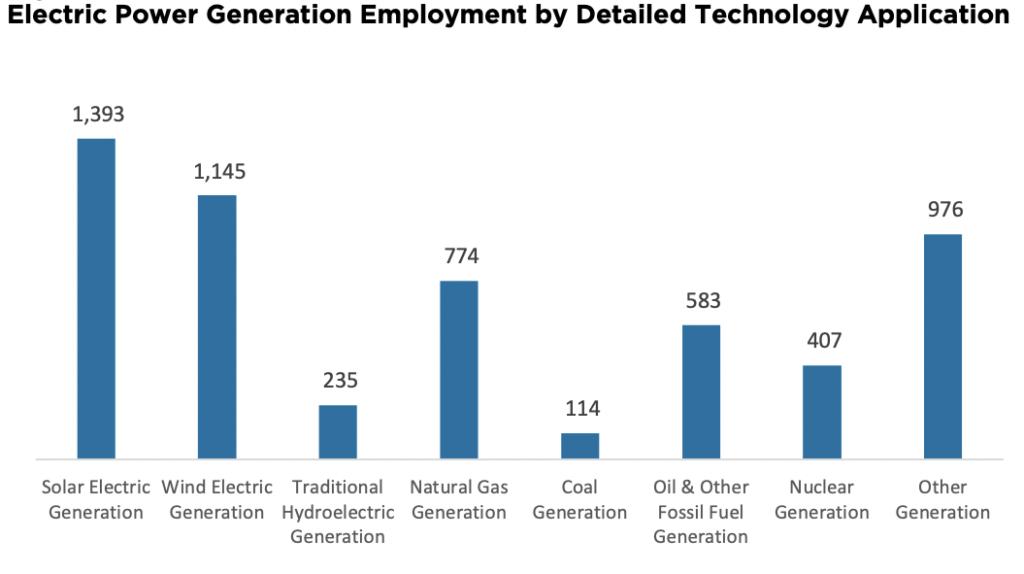 Bar chart of energy jobs