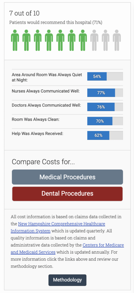Screenshot of patient ratings of Portsmouth Regional Hospital on the NH HealthTrust website.