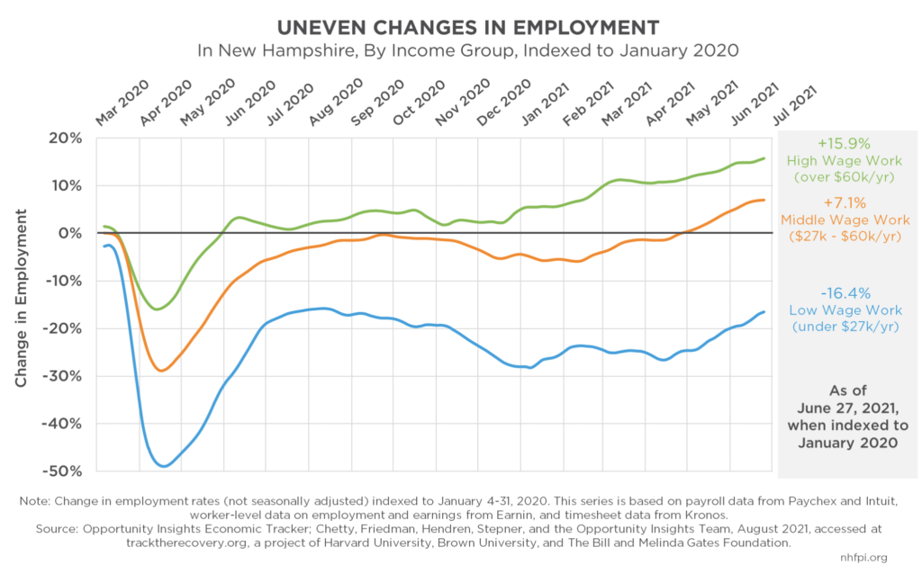 A graph of uneven changes in employment
