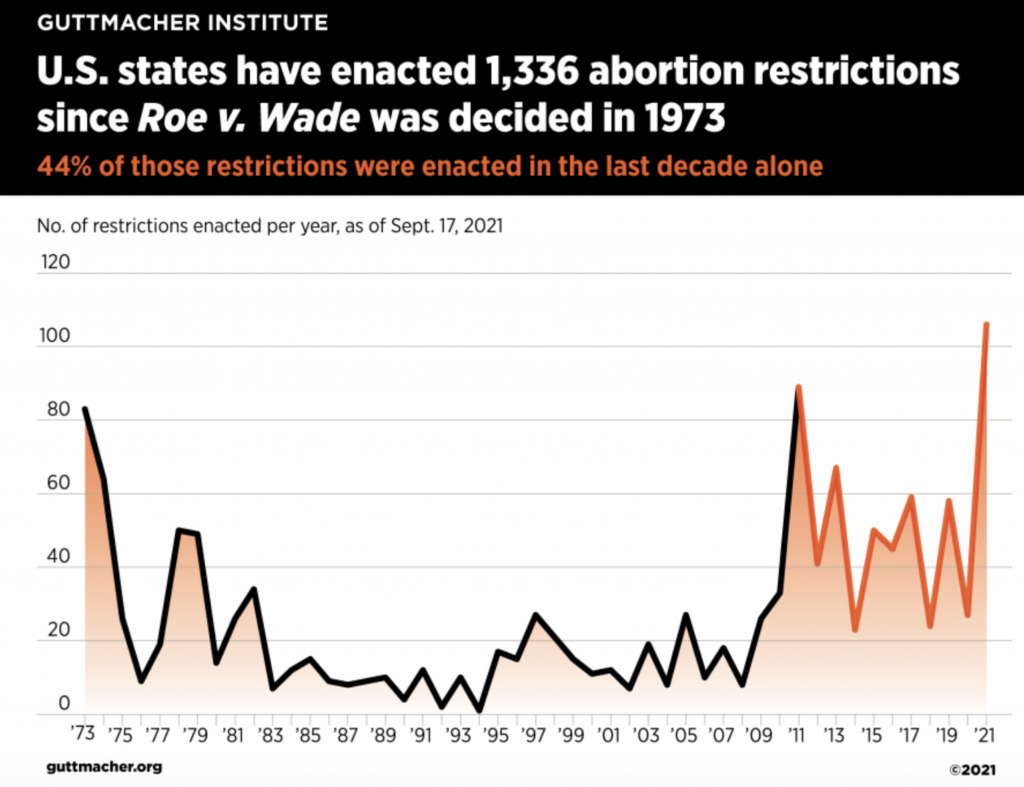 A graphic on abortion restrictions