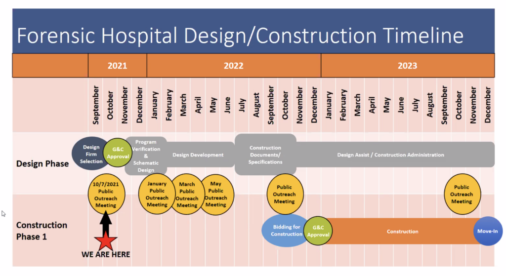 A timeline of new hospital